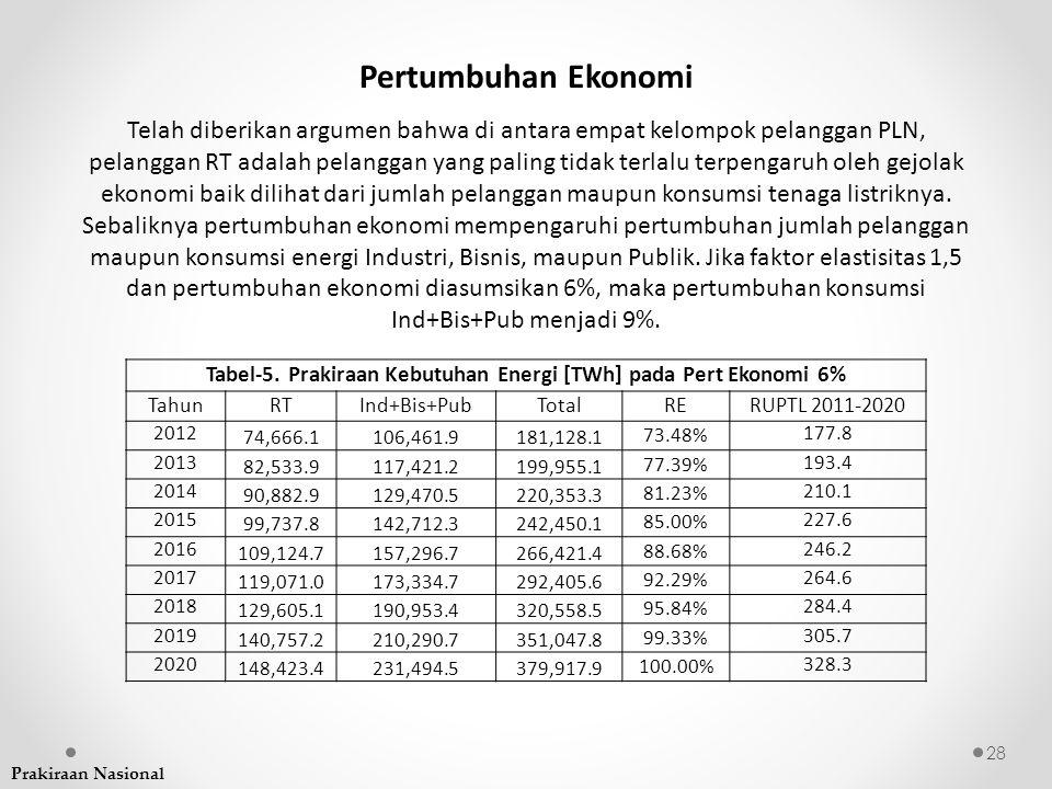 Tabel-5. Prakiraan Kebutuhan Energi [TWh] pada Pert Ekonomi 6%